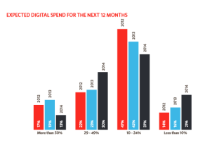 Digital-Spend-Over-The-Years