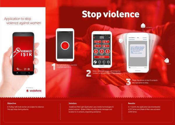 Vodafone Red Light Application Case Study | digital u:th