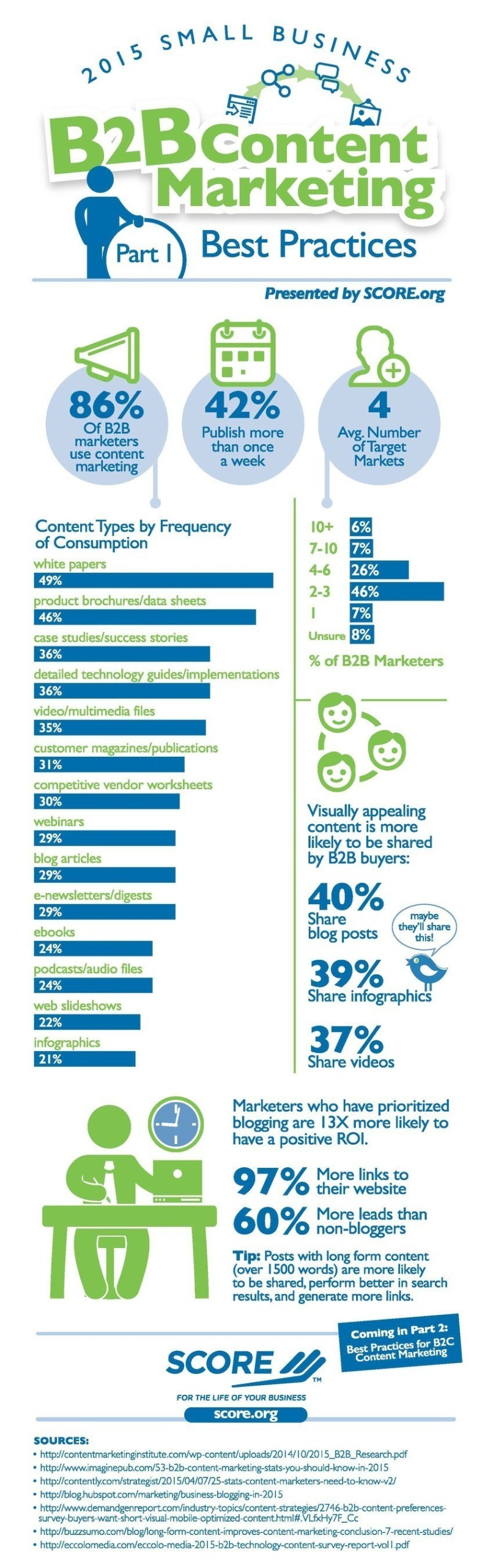 SCORE - www.score.org - the nation's largest network of free, expert business mentors, has gathered statistics on the most effective strategies for business-to-business (B2B) content marketing. 86% of B2B marketers use content marketing, and 42% publish content more than once a week. On average, B2B marketers send content to 4 different target audiences. (PRNewsFoto/SCORE Association)