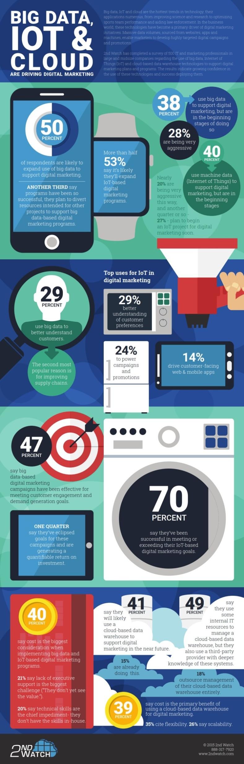Digital-Marketing info