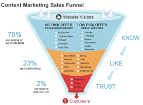 Content-Marketing-West-Sussex